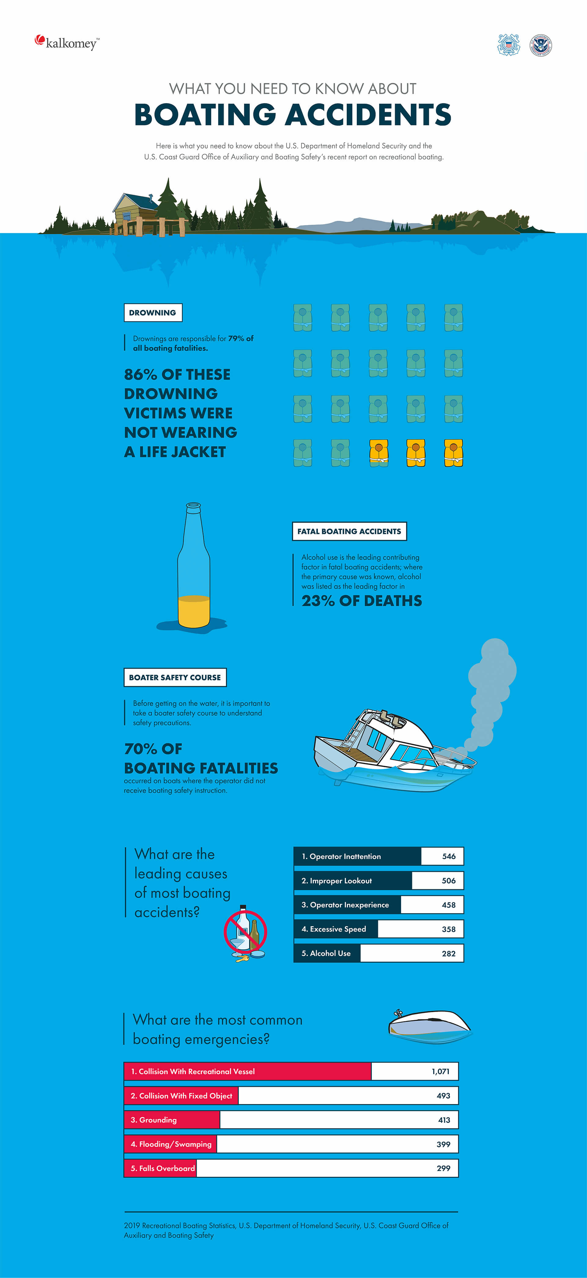 Infographic: common causes of boat accidents